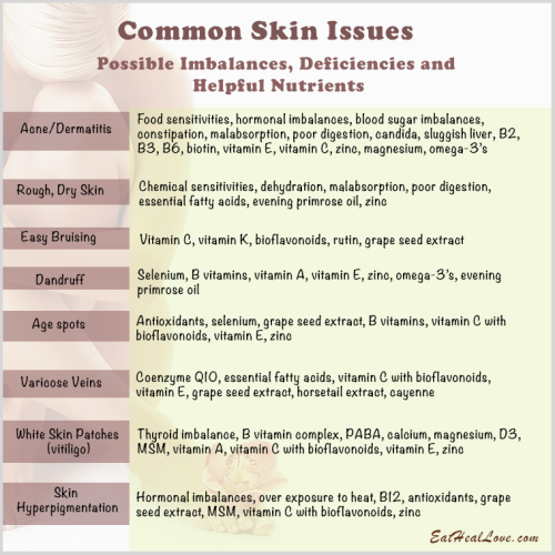 Deficiencies and Imbalances Related to Skin Issues
